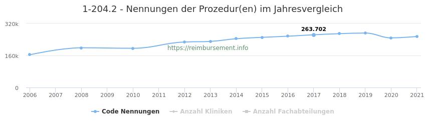 1-204.2 Nennungen der Prozeduren und Anzahl der einsetzenden Kliniken, Fachabteilungen pro Jahr