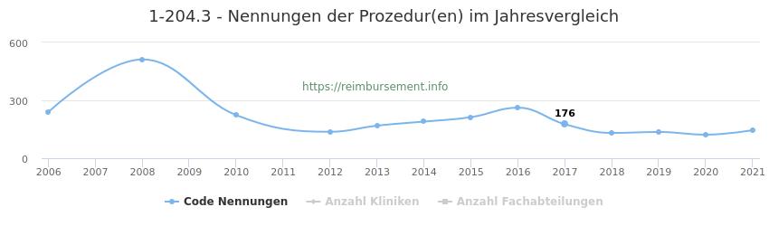 1-204.3 Nennungen der Prozeduren und Anzahl der einsetzenden Kliniken, Fachabteilungen pro Jahr