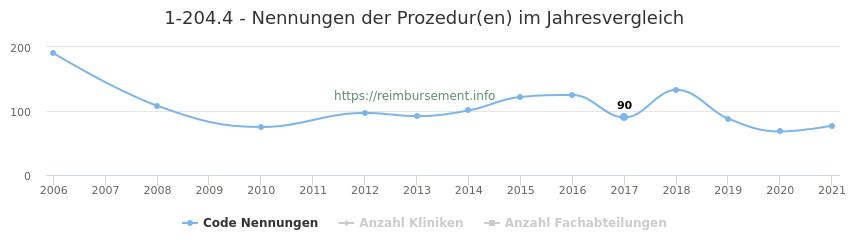 1-204.4 Nennungen der Prozeduren und Anzahl der einsetzenden Kliniken, Fachabteilungen pro Jahr