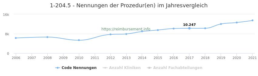 1-204.5 Nennungen der Prozeduren und Anzahl der einsetzenden Kliniken, Fachabteilungen pro Jahr