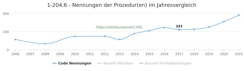 1-204.6 Nennungen der Prozeduren und Anzahl der einsetzenden Kliniken, Fachabteilungen pro Jahr
