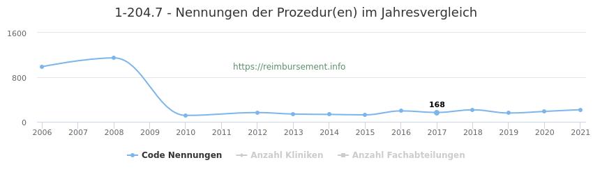 1-204.7 Nennungen der Prozeduren und Anzahl der einsetzenden Kliniken, Fachabteilungen pro Jahr