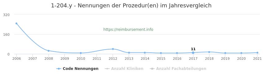 1-204.y Nennungen der Prozeduren und Anzahl der einsetzenden Kliniken, Fachabteilungen pro Jahr