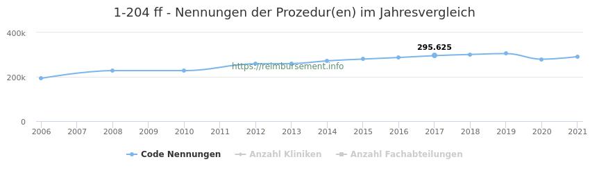 1-204 Nennungen der Prozeduren und Anzahl der einsetzenden Kliniken, Fachabteilungen pro Jahr