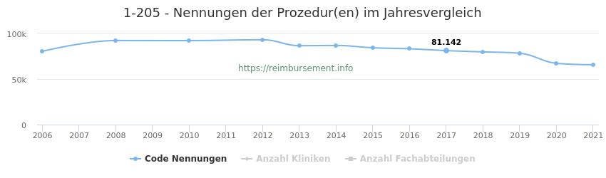 1-205 Nennungen der Prozeduren und Anzahl der einsetzenden Kliniken, Fachabteilungen pro Jahr