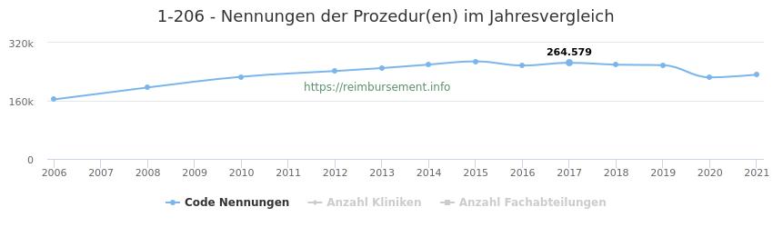 1-206 Nennungen der Prozeduren und Anzahl der einsetzenden Kliniken, Fachabteilungen pro Jahr