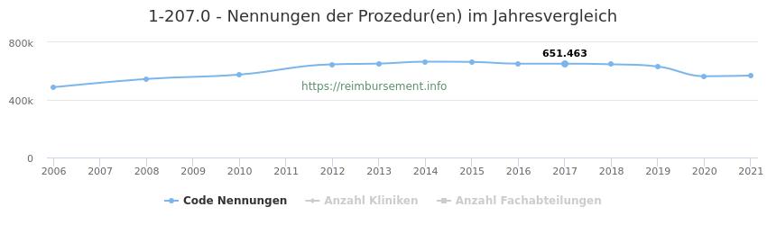 1-207.0 Nennungen der Prozeduren und Anzahl der einsetzenden Kliniken, Fachabteilungen pro Jahr