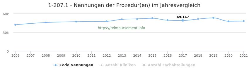 1-207.1 Nennungen der Prozeduren und Anzahl der einsetzenden Kliniken, Fachabteilungen pro Jahr