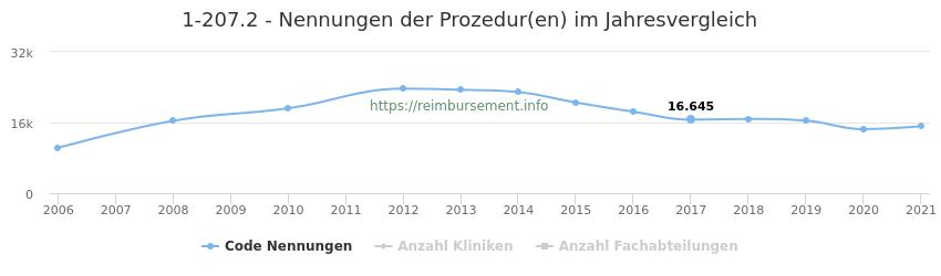1-207.2 Nennungen der Prozeduren und Anzahl der einsetzenden Kliniken, Fachabteilungen pro Jahr