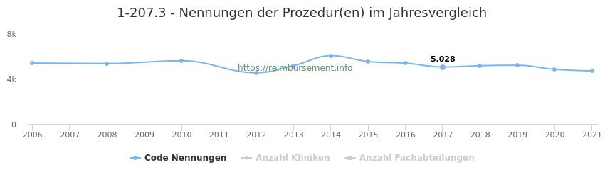 1-207.3 Nennungen der Prozeduren und Anzahl der einsetzenden Kliniken, Fachabteilungen pro Jahr