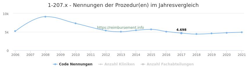 1-207.x Nennungen der Prozeduren und Anzahl der einsetzenden Kliniken, Fachabteilungen pro Jahr