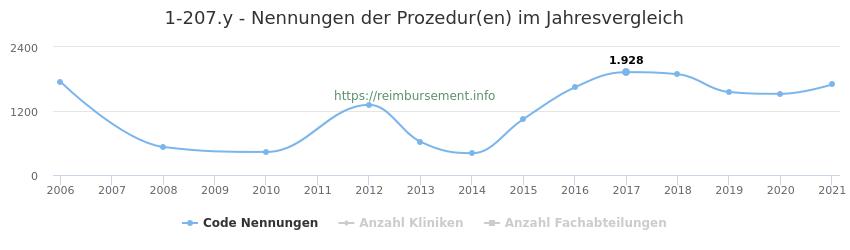 1-207.y Nennungen der Prozeduren und Anzahl der einsetzenden Kliniken, Fachabteilungen pro Jahr