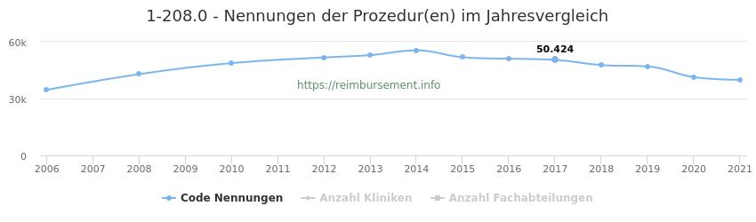 1-208.0 Nennungen der Prozeduren und Anzahl der einsetzenden Kliniken, Fachabteilungen pro Jahr