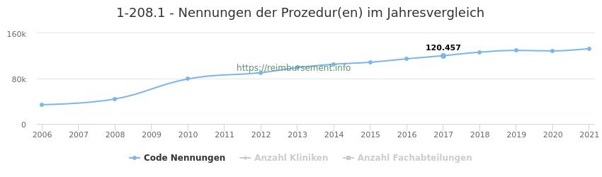 1-208.1 Nennungen der Prozeduren und Anzahl der einsetzenden Kliniken, Fachabteilungen pro Jahr