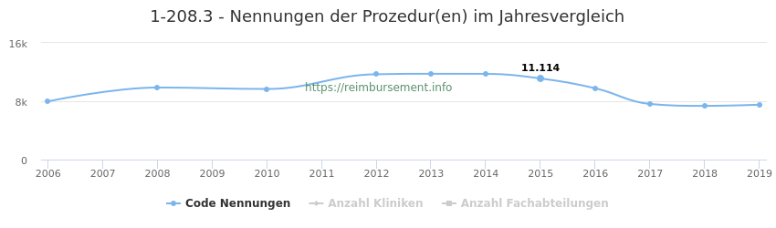 1-208.3 Nennungen der Prozeduren und Anzahl der einsetzenden Kliniken, Fachabteilungen pro Jahr