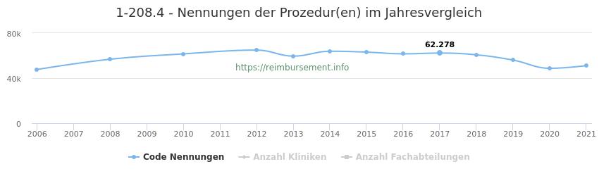 1-208.4 Nennungen der Prozeduren und Anzahl der einsetzenden Kliniken, Fachabteilungen pro Jahr