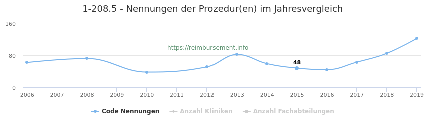 1-208.5 Nennungen der Prozeduren und Anzahl der einsetzenden Kliniken, Fachabteilungen pro Jahr