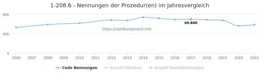 1-208.6 Nennungen der Prozeduren und Anzahl der einsetzenden Kliniken, Fachabteilungen pro Jahr