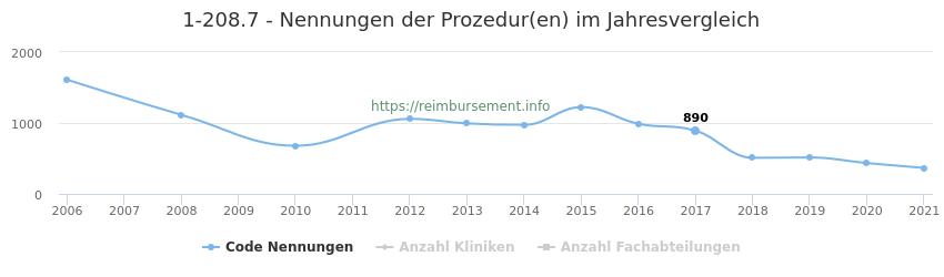 1-208.7 Nennungen der Prozeduren und Anzahl der einsetzenden Kliniken, Fachabteilungen pro Jahr