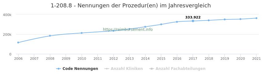 1-208.8 Nennungen der Prozeduren und Anzahl der einsetzenden Kliniken, Fachabteilungen pro Jahr