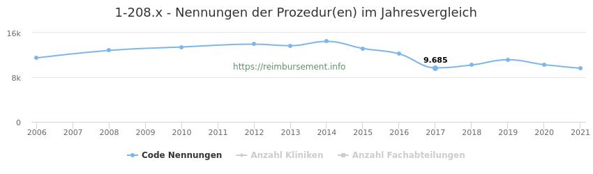 1-208.x Nennungen der Prozeduren und Anzahl der einsetzenden Kliniken, Fachabteilungen pro Jahr