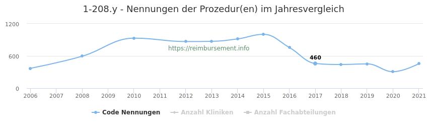 1-208.y Nennungen der Prozeduren und Anzahl der einsetzenden Kliniken, Fachabteilungen pro Jahr