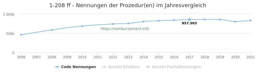 1-208 Nennungen der Prozeduren und Anzahl der einsetzenden Kliniken, Fachabteilungen pro Jahr