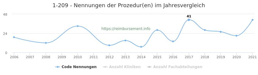 1-209 Nennungen der Prozeduren und Anzahl der einsetzenden Kliniken, Fachabteilungen pro Jahr