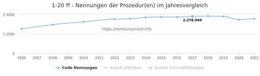 1-20 Nennungen der Prozeduren und Anzahl der einsetzenden Kliniken, Fachabteilungen pro Jahr