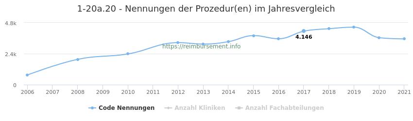 1-20a.20 Nennungen der Prozeduren und Anzahl der einsetzenden Kliniken, Fachabteilungen pro Jahr