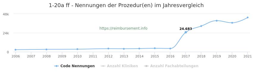 1-20a Nennungen der Prozeduren und Anzahl der einsetzenden Kliniken, Fachabteilungen pro Jahr