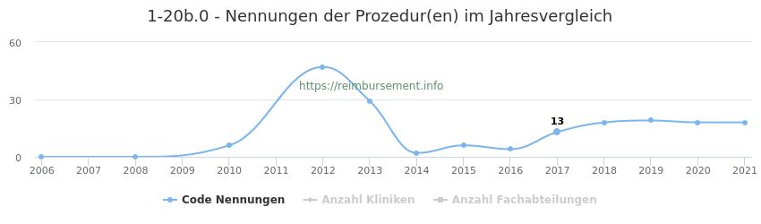 1-20b.0 Nennungen der Prozeduren und Anzahl der einsetzenden Kliniken, Fachabteilungen pro Jahr