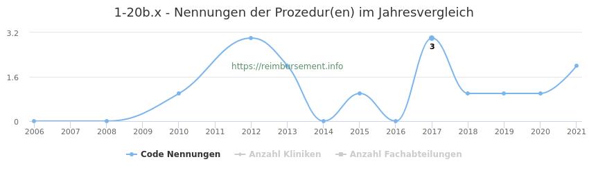 1-20b.x Nennungen der Prozeduren und Anzahl der einsetzenden Kliniken, Fachabteilungen pro Jahr
