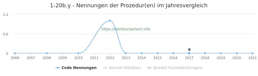 1-20b.y Nennungen der Prozeduren und Anzahl der einsetzenden Kliniken, Fachabteilungen pro Jahr
