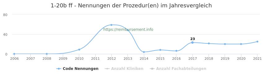 1-20b Nennungen der Prozeduren und Anzahl der einsetzenden Kliniken, Fachabteilungen pro Jahr