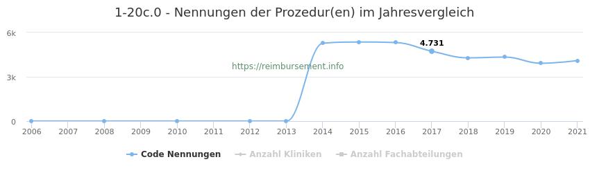 1-20c.0 Nennungen der Prozeduren und Anzahl der einsetzenden Kliniken, Fachabteilungen pro Jahr