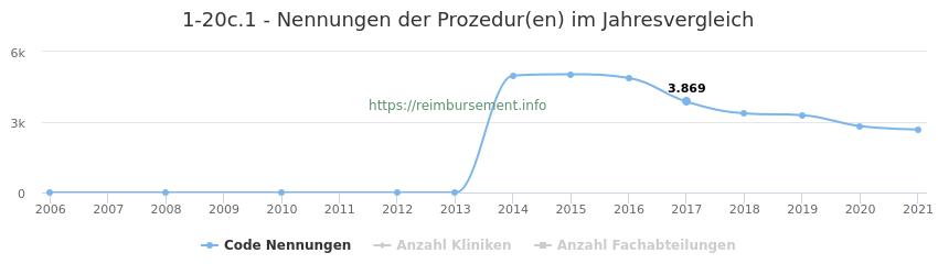 1-20c.1 Nennungen der Prozeduren und Anzahl der einsetzenden Kliniken, Fachabteilungen pro Jahr