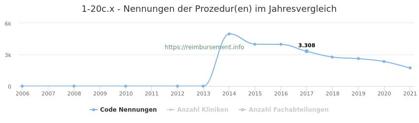 1-20c.x Nennungen der Prozeduren und Anzahl der einsetzenden Kliniken, Fachabteilungen pro Jahr