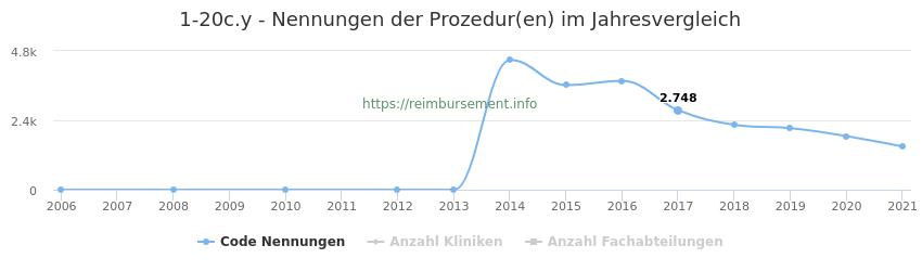 1-20c.y Nennungen der Prozeduren und Anzahl der einsetzenden Kliniken, Fachabteilungen pro Jahr
