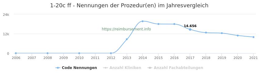 1-20c Nennungen der Prozeduren und Anzahl der einsetzenden Kliniken, Fachabteilungen pro Jahr