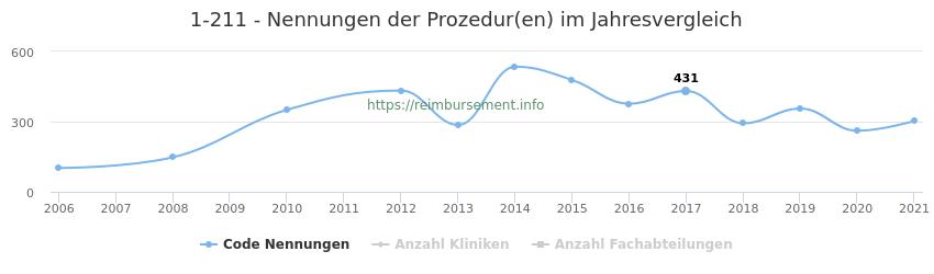 1-211 Nennungen der Prozeduren und Anzahl der einsetzenden Kliniken, Fachabteilungen pro Jahr