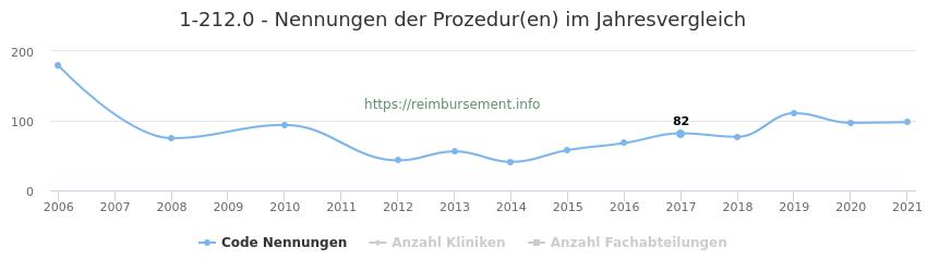 1-212.0 Nennungen der Prozeduren und Anzahl der einsetzenden Kliniken, Fachabteilungen pro Jahr