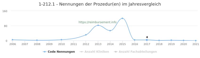 1-212.1 Nennungen der Prozeduren und Anzahl der einsetzenden Kliniken, Fachabteilungen pro Jahr