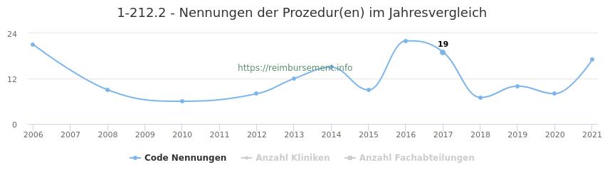 1-212.2 Nennungen der Prozeduren und Anzahl der einsetzenden Kliniken, Fachabteilungen pro Jahr