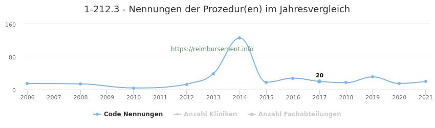 1-212.3 Nennungen der Prozeduren und Anzahl der einsetzenden Kliniken, Fachabteilungen pro Jahr