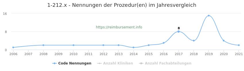 1-212.x Nennungen der Prozeduren und Anzahl der einsetzenden Kliniken, Fachabteilungen pro Jahr