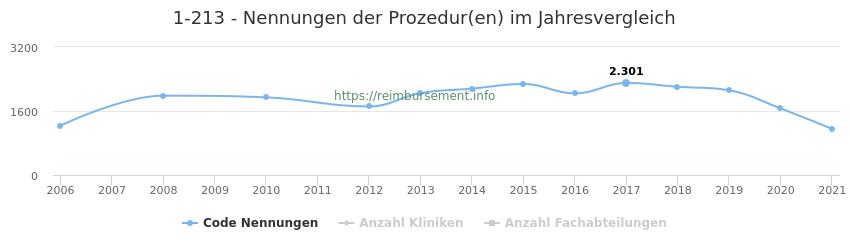 1-213 Nennungen der Prozeduren und Anzahl der einsetzenden Kliniken, Fachabteilungen pro Jahr