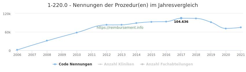 1-220.0 Nennungen der Prozeduren und Anzahl der einsetzenden Kliniken, Fachabteilungen pro Jahr