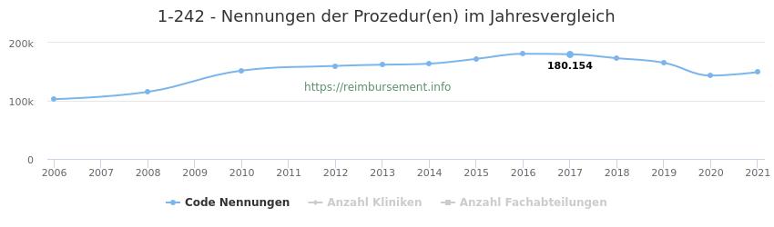 1-242 Nennungen der Prozeduren und Anzahl der einsetzenden Kliniken, Fachabteilungen pro Jahr