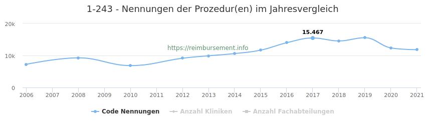 1-243 Nennungen der Prozeduren und Anzahl der einsetzenden Kliniken, Fachabteilungen pro Jahr
